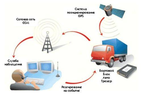 Як здійснюється GPS моніторинг