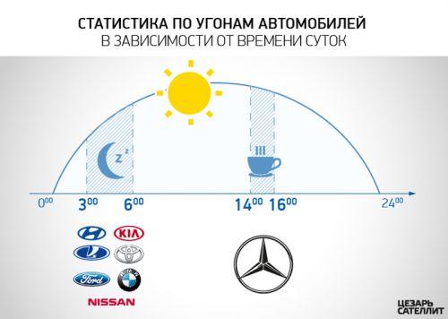 Инфографика_ угон по времени суток