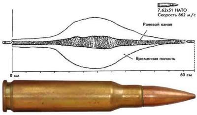 Пуля при попадании в кость